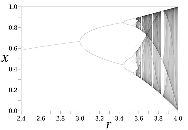 Бифуркационная диаграмма